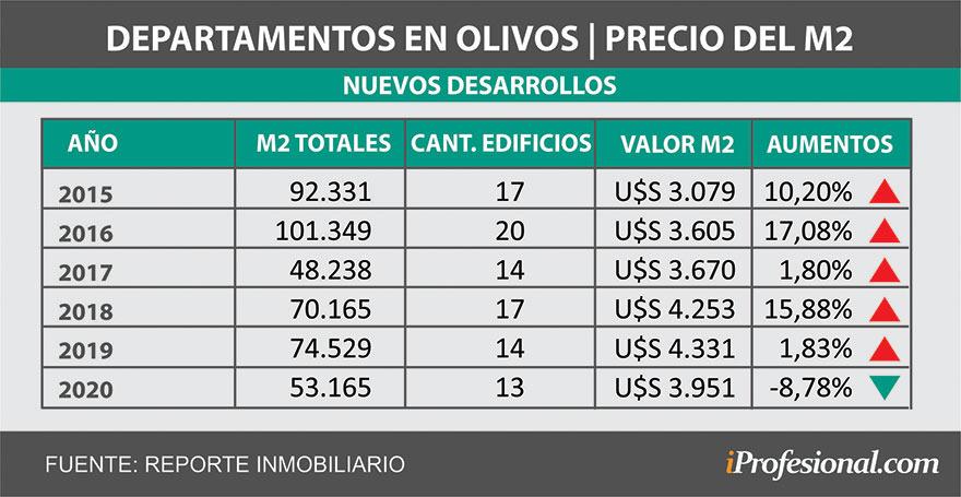 El precio del metro cuadrado cayó luego de cinco años de subas.