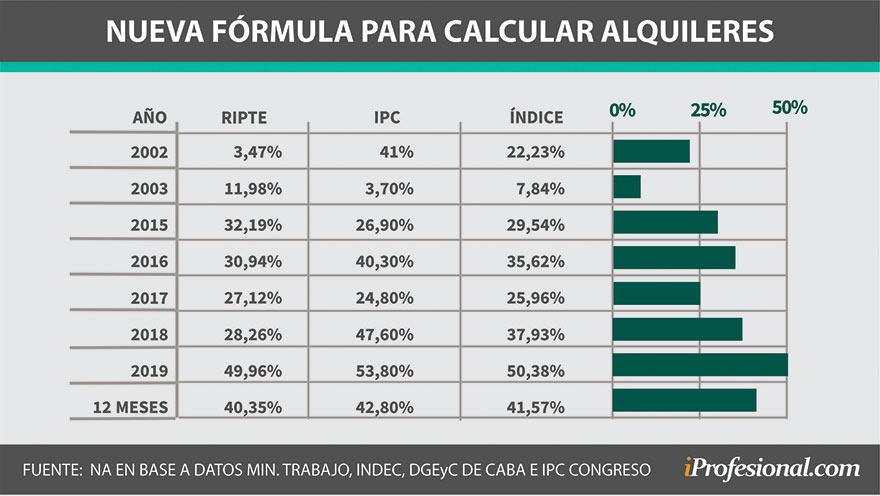 Alquileres: el nuevo índice plantea un balance entre salarios (RIPTE) e inflación (IPC).