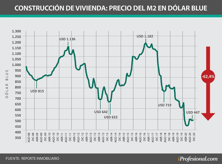 Construcción: se desplomó el precio del metro cuadrado a valor de dolar blue.