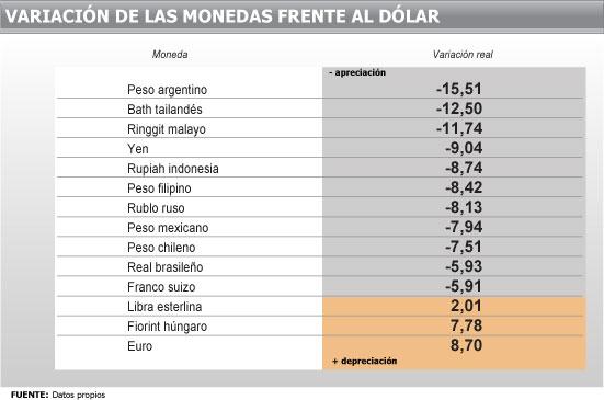 Tabla Se Ubica El Euro Que Fue Más Derrumbó Fe Al Billete Verde Alcanzando Una Depreciación Del 8 7 Por Ciento Peso Argentino Está