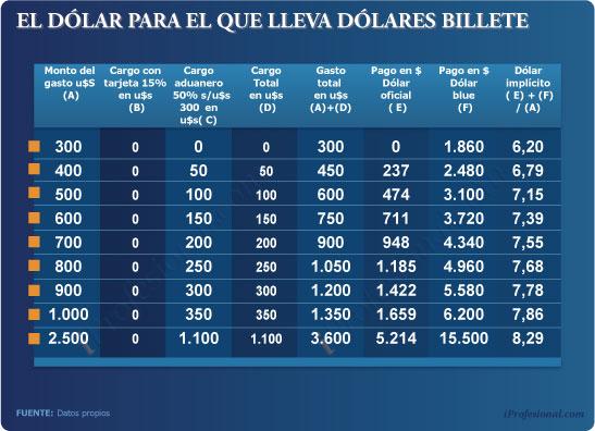 Cada Argentino Con Su Dólar A Medida Según Cuánto Gaste Y Cómo Financie Sus Compras En El Exterior