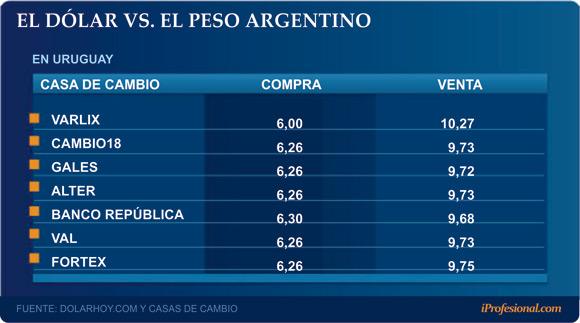Para Nosotros Comprar Moneda Argentina Desprendernos De Dólares Ha Dejado Ser Un Buen Negocio Básicamente Porque No Le Encontramos Salida Al
