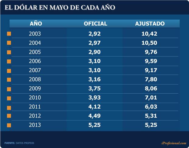 Si Se Actualiza El Valor Del Dólar De Néstor 2004 Haciendo Que éste Acompañe índice Inflacionario Doméstico Y Global ése Hoy Debería Ser