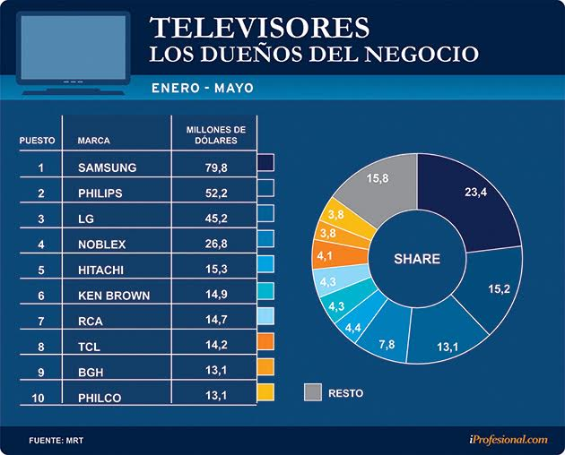 097cffb4dc2 Más allá del top 10, al analizar la totalidad del mercado se observa que  hubo numerosas marcas que, o bien dejaron de operar en la Argentina, ...