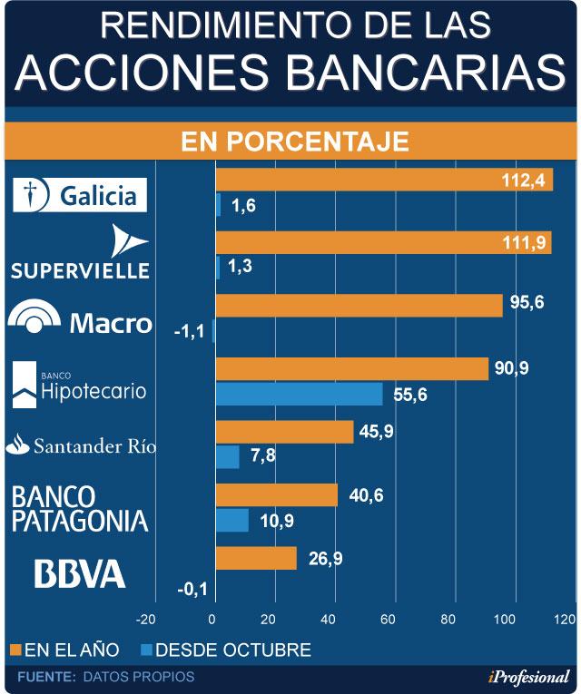 De Más GaliciaMacro Acciones Que Y Bancos SupervielleLas 4jq35RLcA