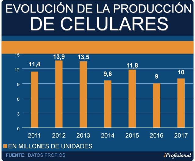 9b5e037fc72 En el mercado argentino, entre las que operan en el polo fueguino y las que  son 100% importadas, están activas unas 25 marcas de celulares que manejan  un ...