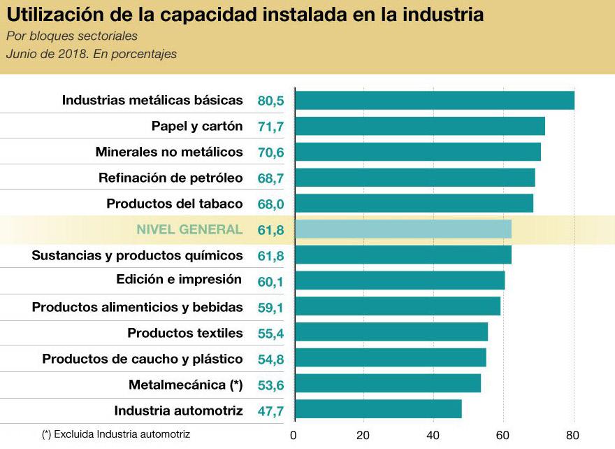 Capacidad industrial en Argentina cae al 61.8 por ciento