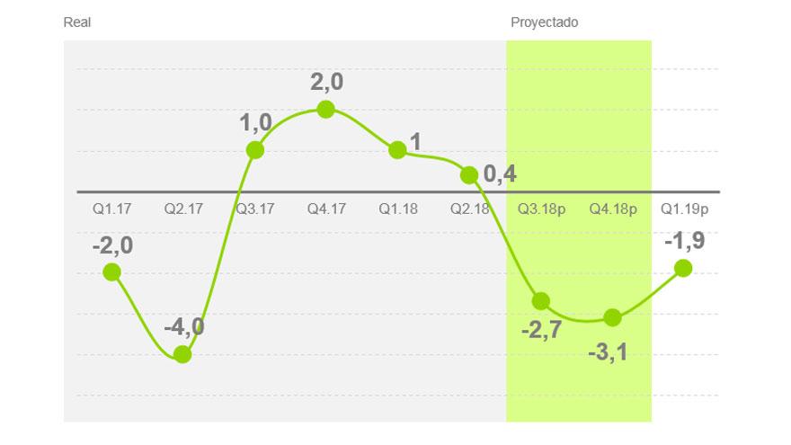 Proyección consumo por trimestre. Kantar Worldpanel y Ecolatina