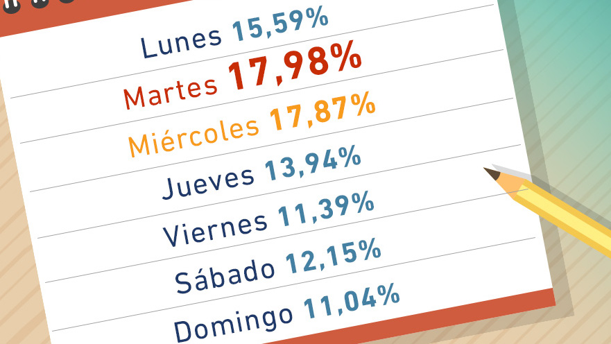 Porcentaje de robo de autos por día según Iturán
