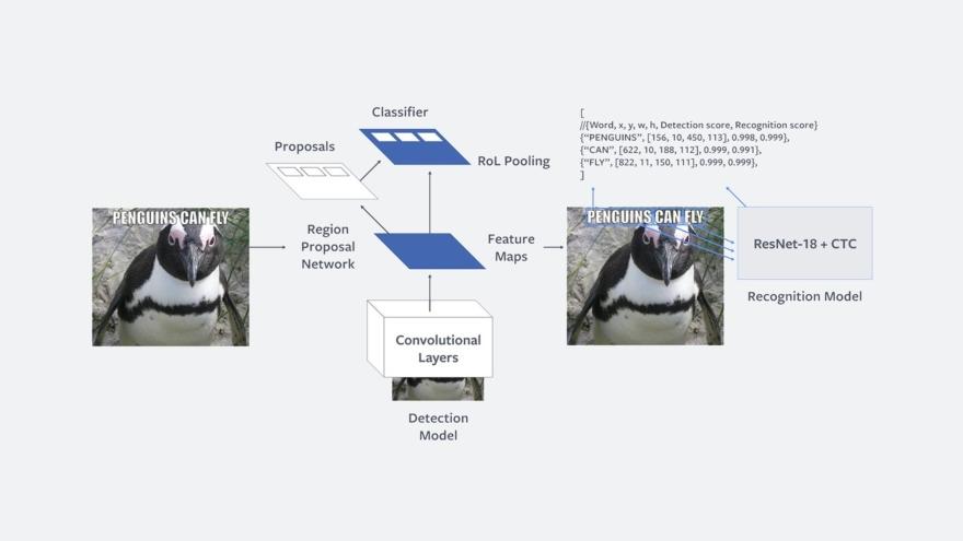 Rosetta, la herramienta de Facebook para identificar memes.