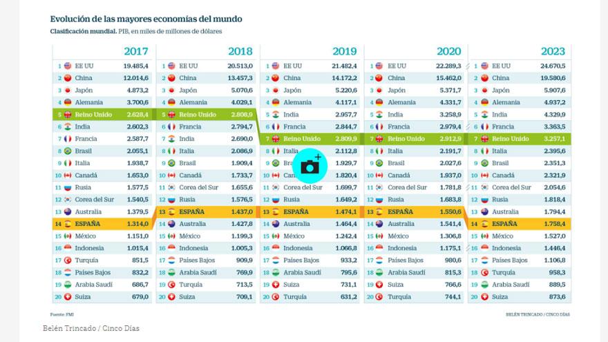 Economía FMI pronostica inflación de 10.000.000 % en Venezuela