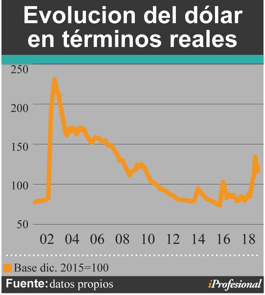 Argentina: El valor del dólar subió al término de las operaciones