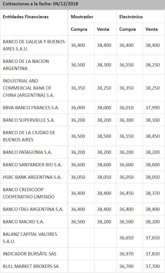 A cuánto está el dólar hoy en los principales bancos.