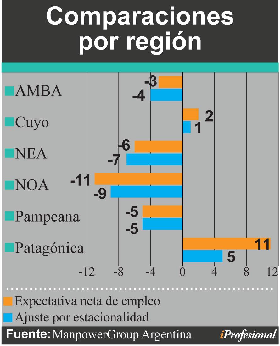 Las expectativas para 2019 son las peores en 12 años — Mercado laboral