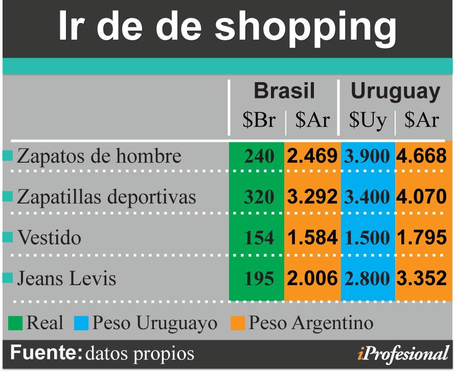 277b92f565c2 Precios del verano 2019: ¿conviene viajar a Brasil o Uruguay?