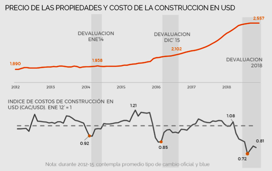 Evolución del precio del m2 (naranja) y costo de la construcción (en gris).