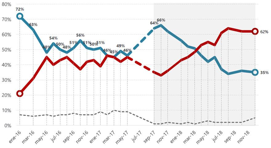 En rojo, desaprobación de la gestión de Macri. En azul, la desaprobación.