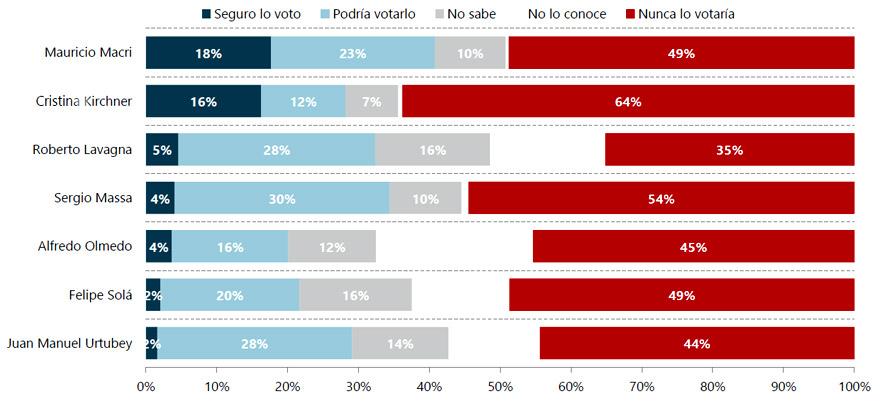 Desempeño de los posibles candidatos presidenciales.
