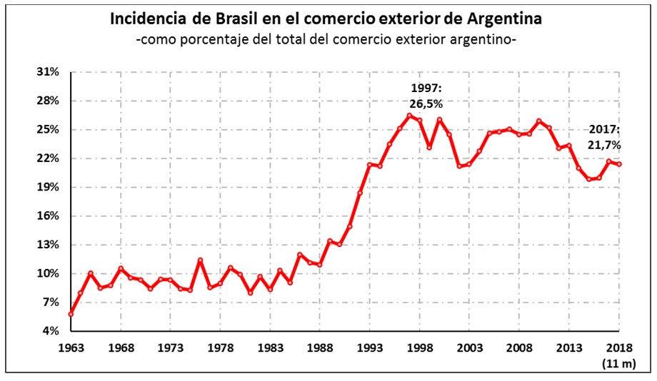 Fuente: CAC en base a INDEC y Ferreres.