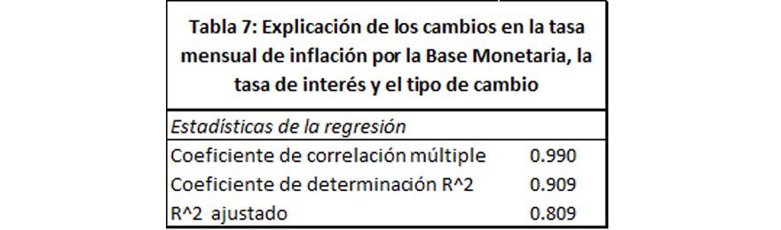 7e3f19aece La tabla 7 muestra que si el Banco Central lograra manejar adcuadamente los  tres instrumentos de política monetaria  la tasa de interés