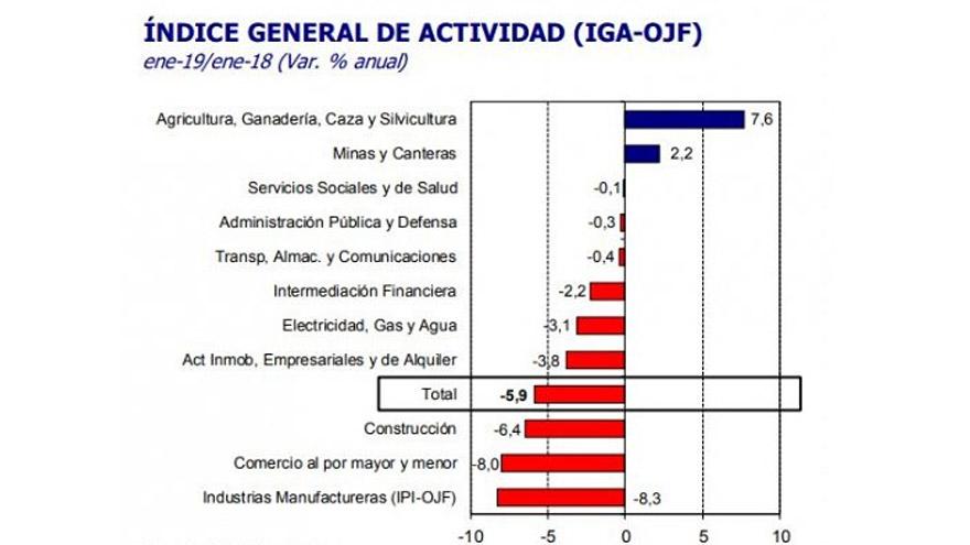 Según el Indec la actividad económica cayó un 2,6% en 2018