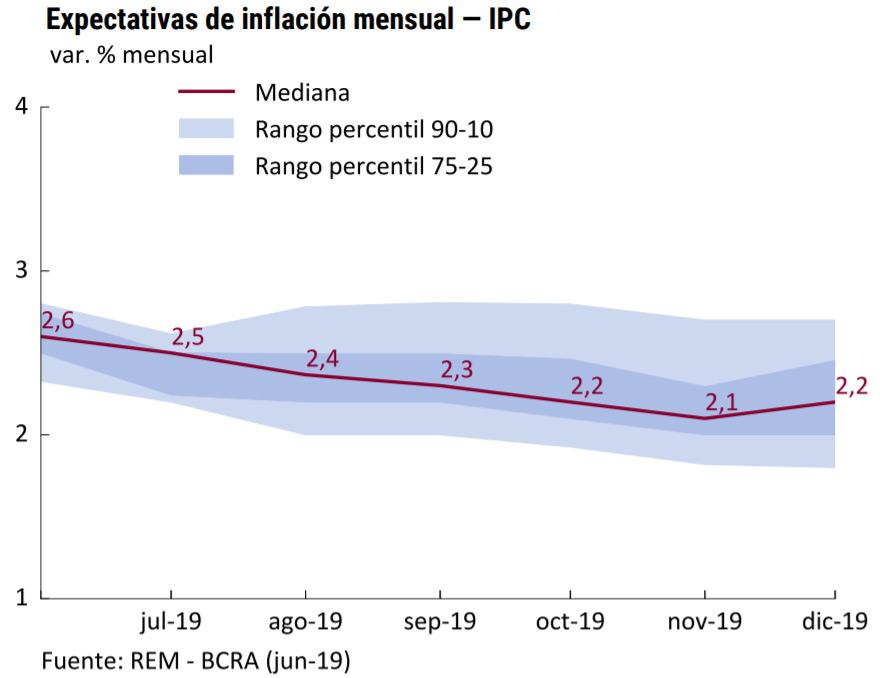 El mercado rebajó el pronóstico de inflación al 40% para 2019