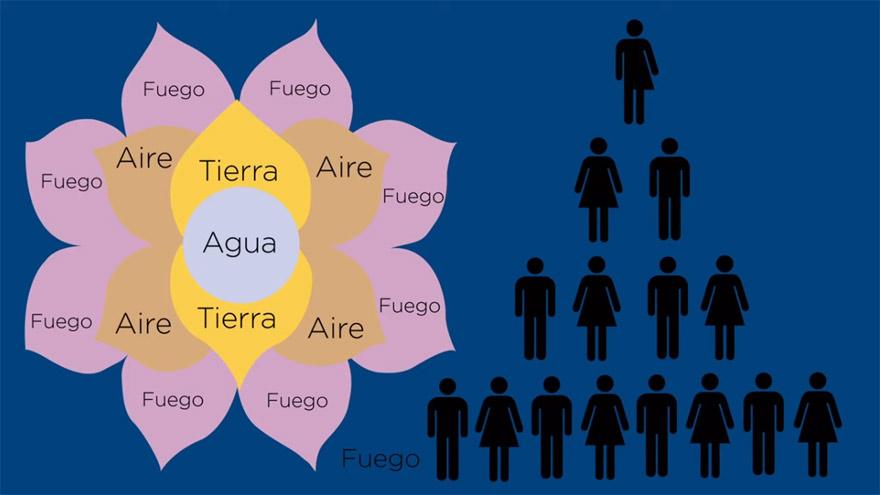 El Telar de la Abundancia fue otra estafa piramidal difundida por famosas argentinas