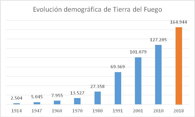 Fuente: INDEC - Censos Nacionales de Población y Viviendas y para 2018, proyecciones de población 2010-2040.