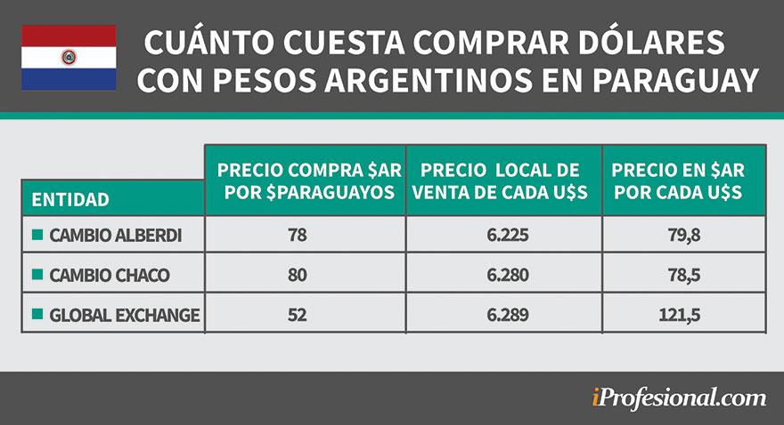 Peso Argentino Devaluado La Insólita