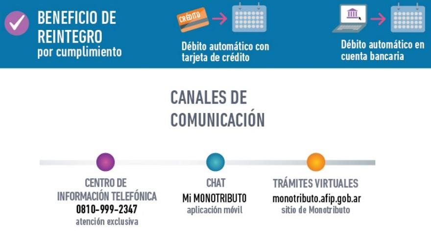 Otros canales de comunicación para realizar el pago de monotributo.
