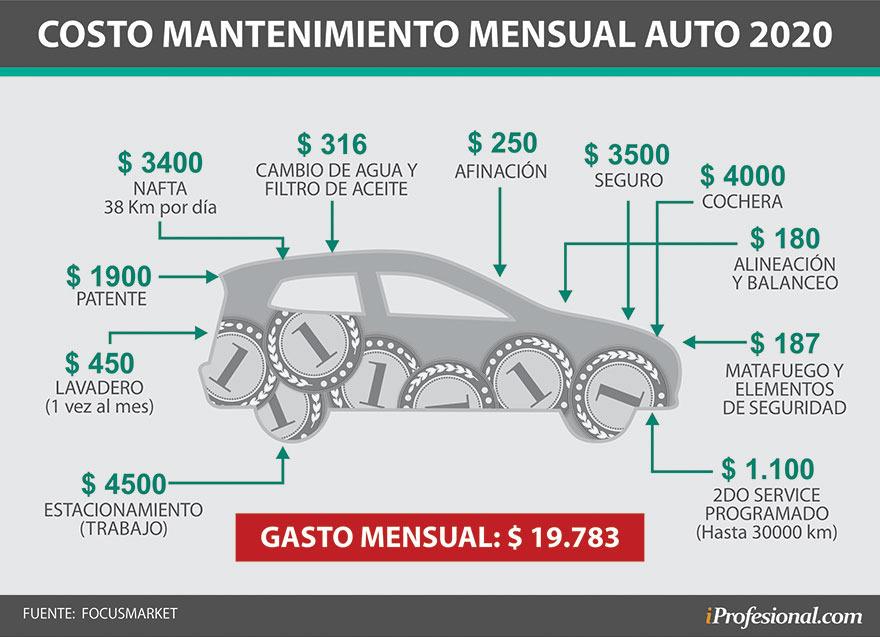Cuánto CUESTA mantener un AUTO 0km en 2020