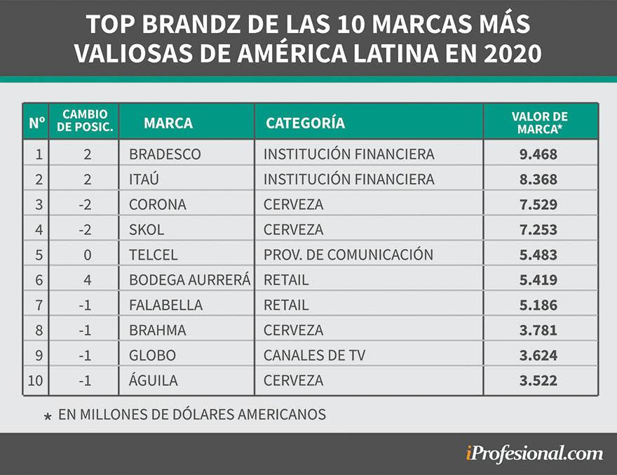 Las 10 marcas más valiosas de Latinoamérica