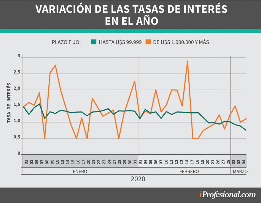 Las tasas  de interés de los plazos fijos en dólares en los últimos meses
