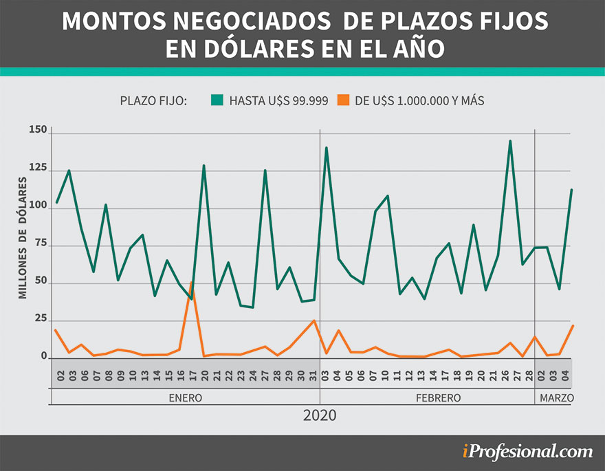 Los montos negociados en millones de dólares de los plazos fijos desde enero pasado (Fuente: BCRA)
