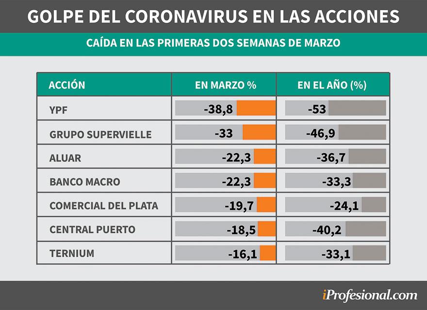 Las acciones del índice Merval se desploman en marzo por el coronavirus