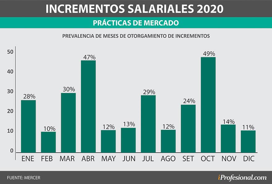Meses en los que las empresas otorgarán los aumentos de sueldo en 2020