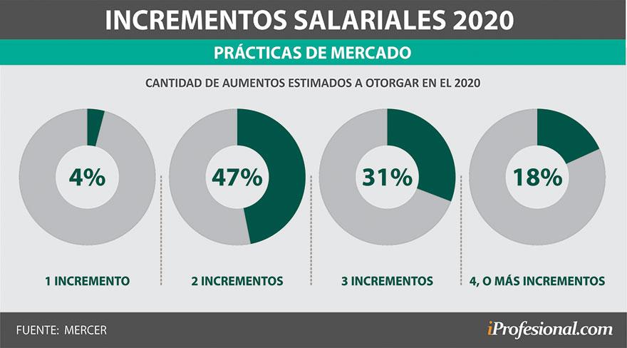 Más de la mitad de las empresas darán tres aumentos salariales o más