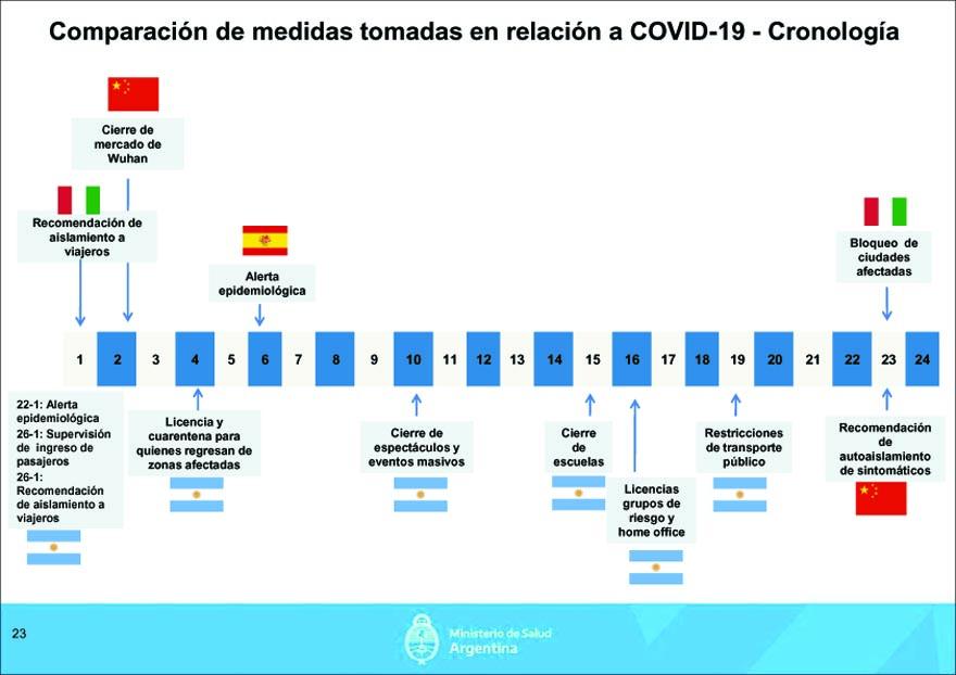 Documento oficial: ¿cuál es la proyección de infectados y fallecimientos que hace el Gobierno?