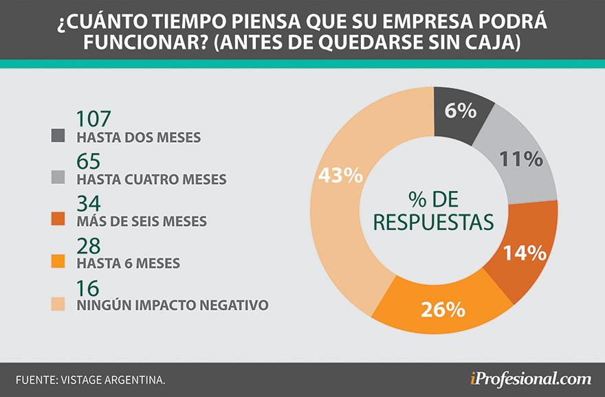 43% de las empresas solo tiene caja para operar 2 meses en cuarentena