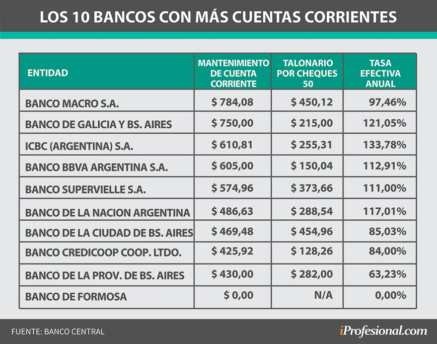 El costo de mantenimiento de una cuenta corriente varía notoriamente entre las distintas entidades