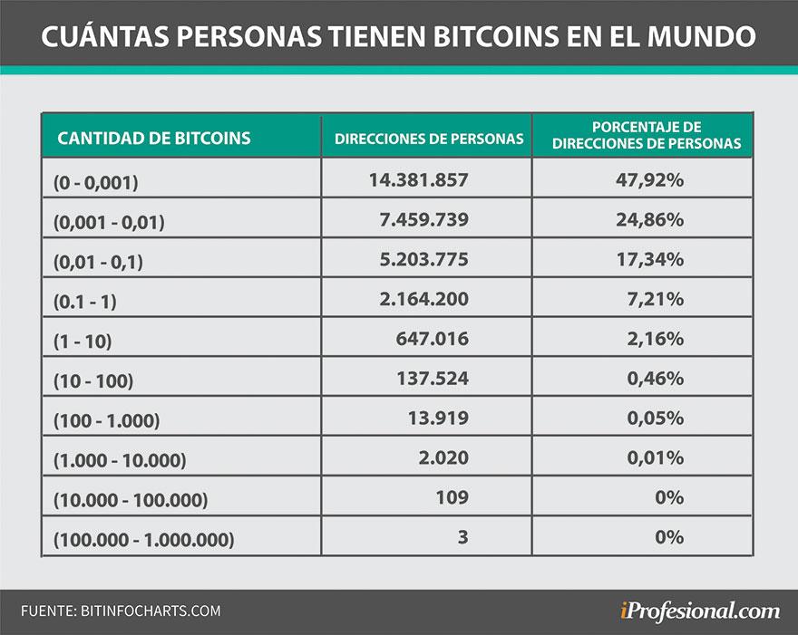 Muy pocas personas del total tienen más de un Bitcoin