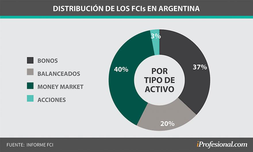 La distribución por activos de los fondos comunes de inversión