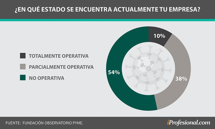 Solo un 10% de las Pyme están totalmente activas