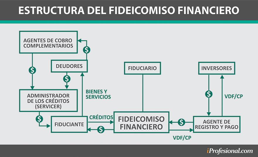 El fideicomiso financiero permite financiar a las empresas por medio del mercado