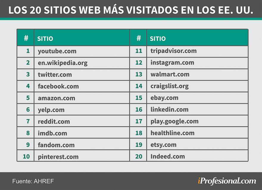 Los 20 sitios web más visitados de Estados Unidos