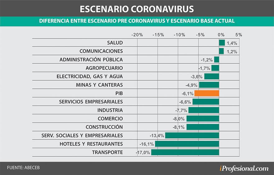 Estos son los negocios que más se desploman desde la cuarentena por el coronavirus