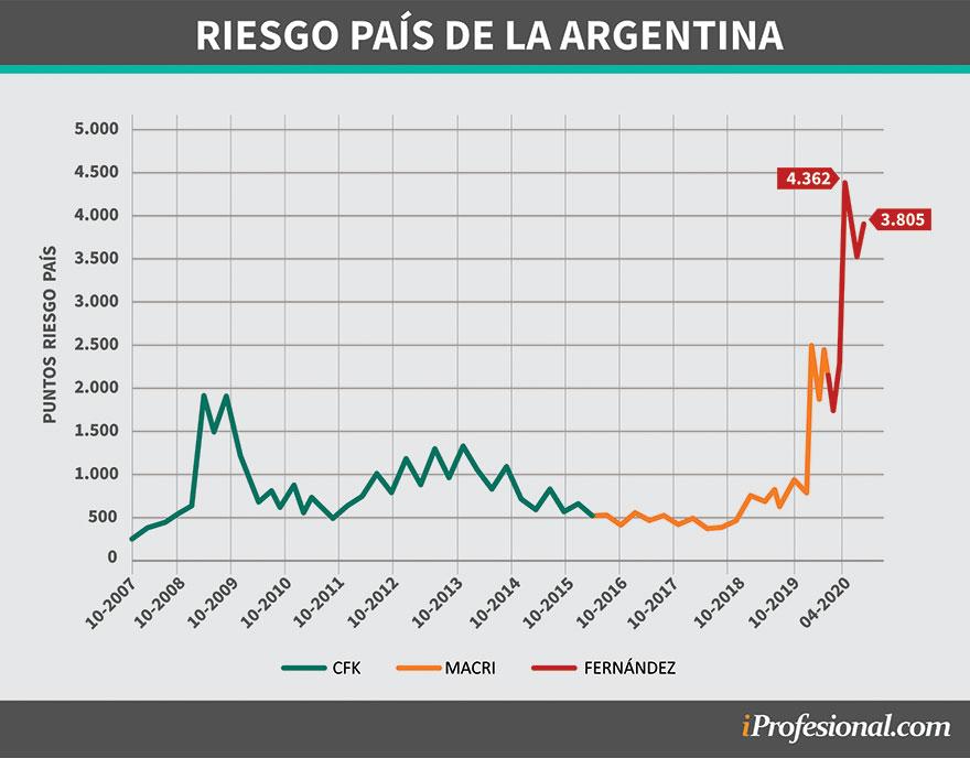 El riesgo país argentino tuvo un crecimiento exponencial desde la crisis vivida en 2019 hasta la fecha