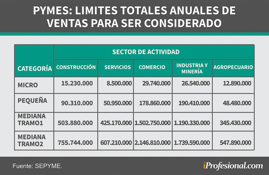 Las ventas anuales de las MiPymes influyen en determinar su categoría