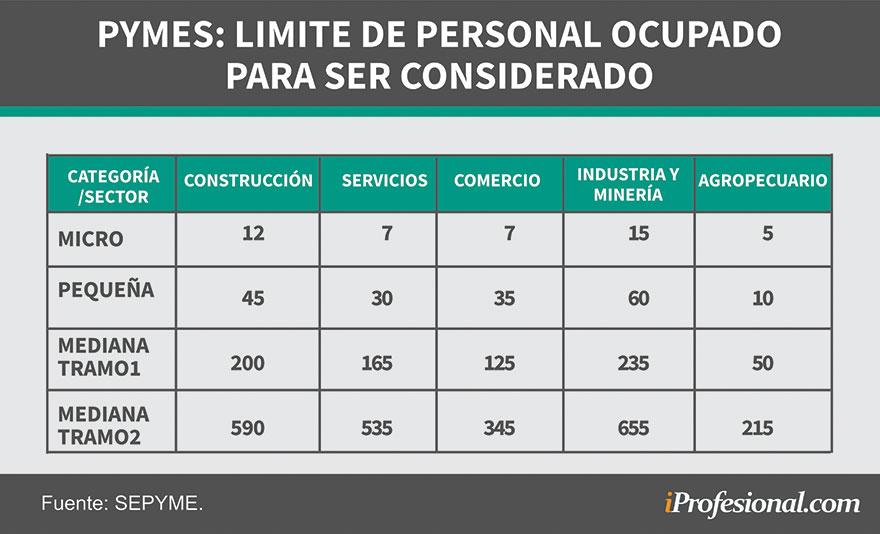 La cantidad de trabajadores es importante en algunas empresas es importante para obtener el Certificado Pyme