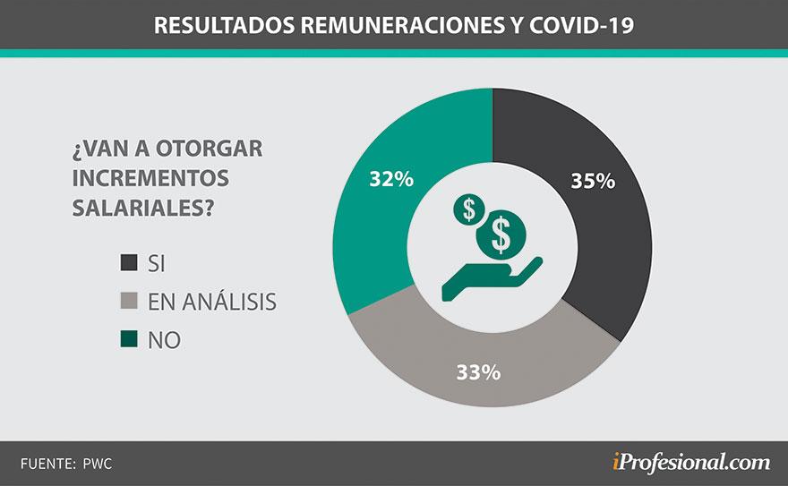 Remuneraciones segundo trimestre de 2020
